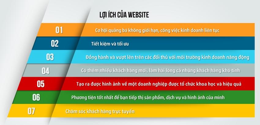 Tầm quan trọng thiết kế website theo yêu cầu