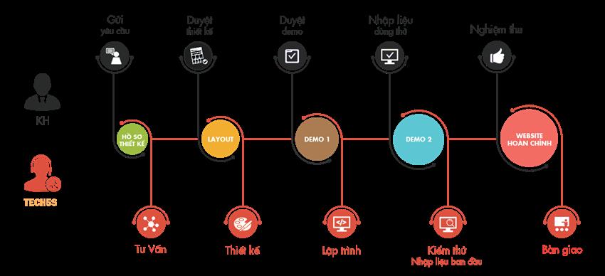 Quy trình công ty thiết kế website chuyên nghiệp tại Nghệ An